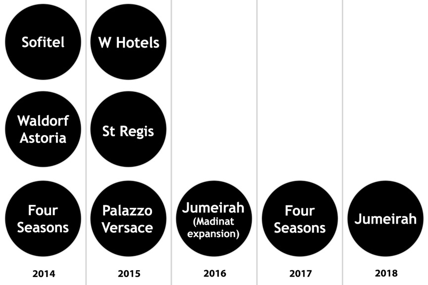 Graphic: Five years of Dubai hotel openings at a glance