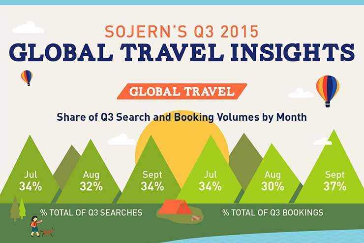 Sojern's Q3 Global Travel Insights Report