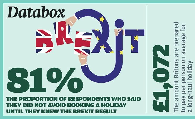 Brexit Databox