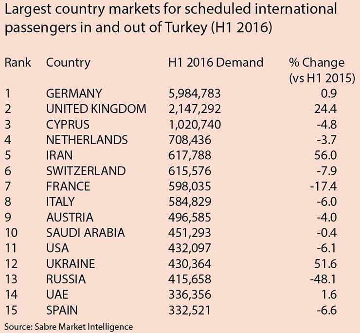 What scheduled demand data says about Turkey