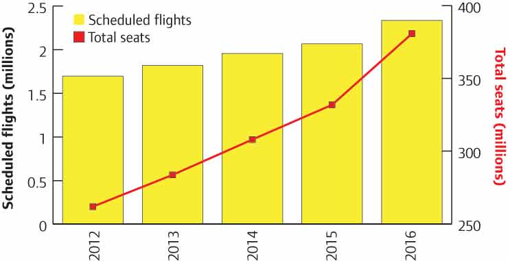 Total number of scheduled flights in to, out of and within China