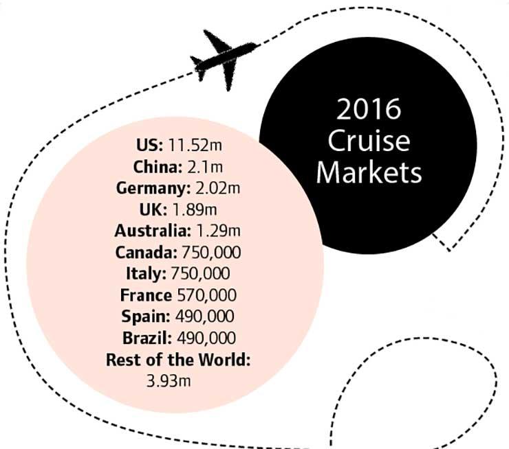 2016 cruise market
