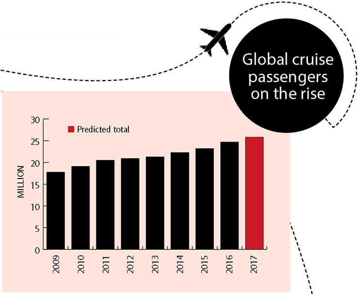 Global cruise traffic