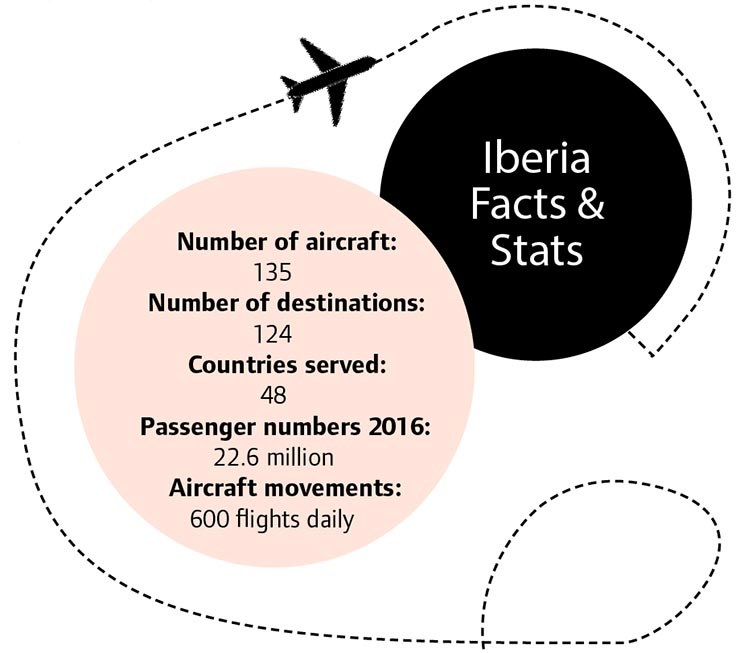 Iberia stats