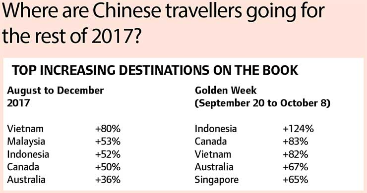 Where are Chinese travellers going for the rest of 2017?