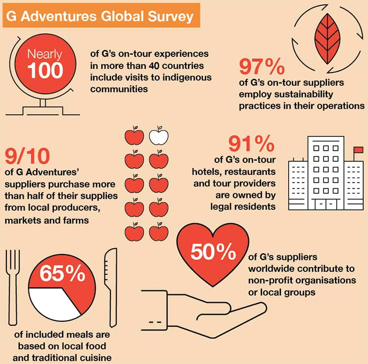 G Adventures Global Survey