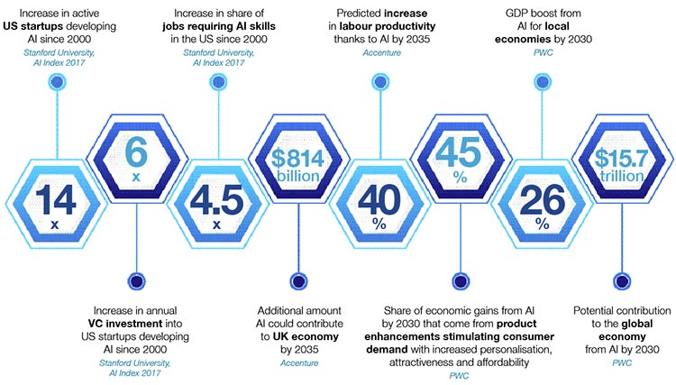 Projected growth of artificial intelligence