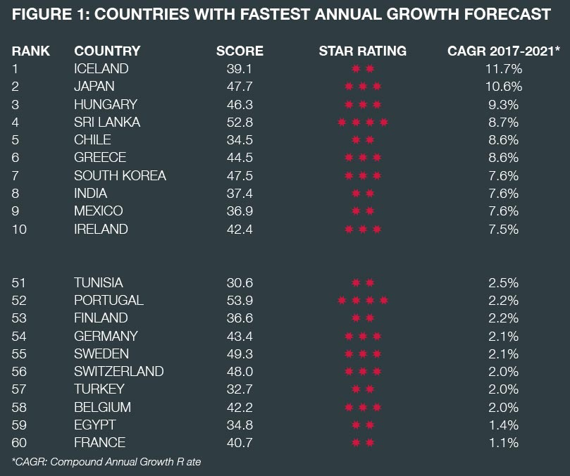 1 Fastest-growing markets
