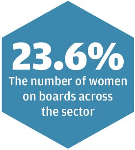Percent of women on boards currently