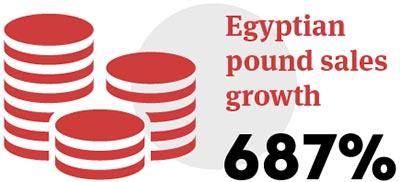 Egyptian pound sales