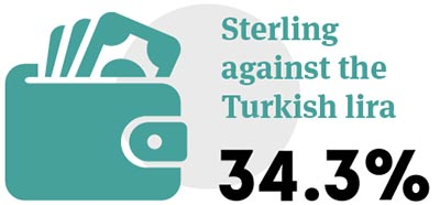Sterling against Turkish lira