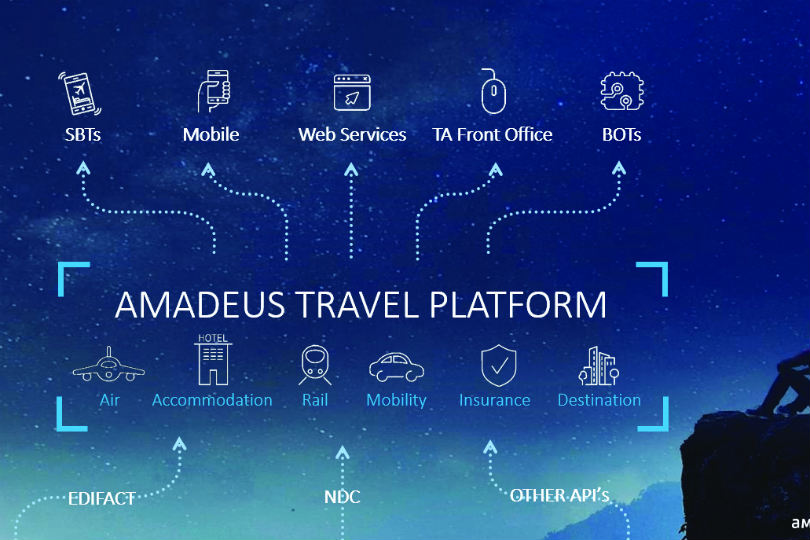 Amadeus' platform