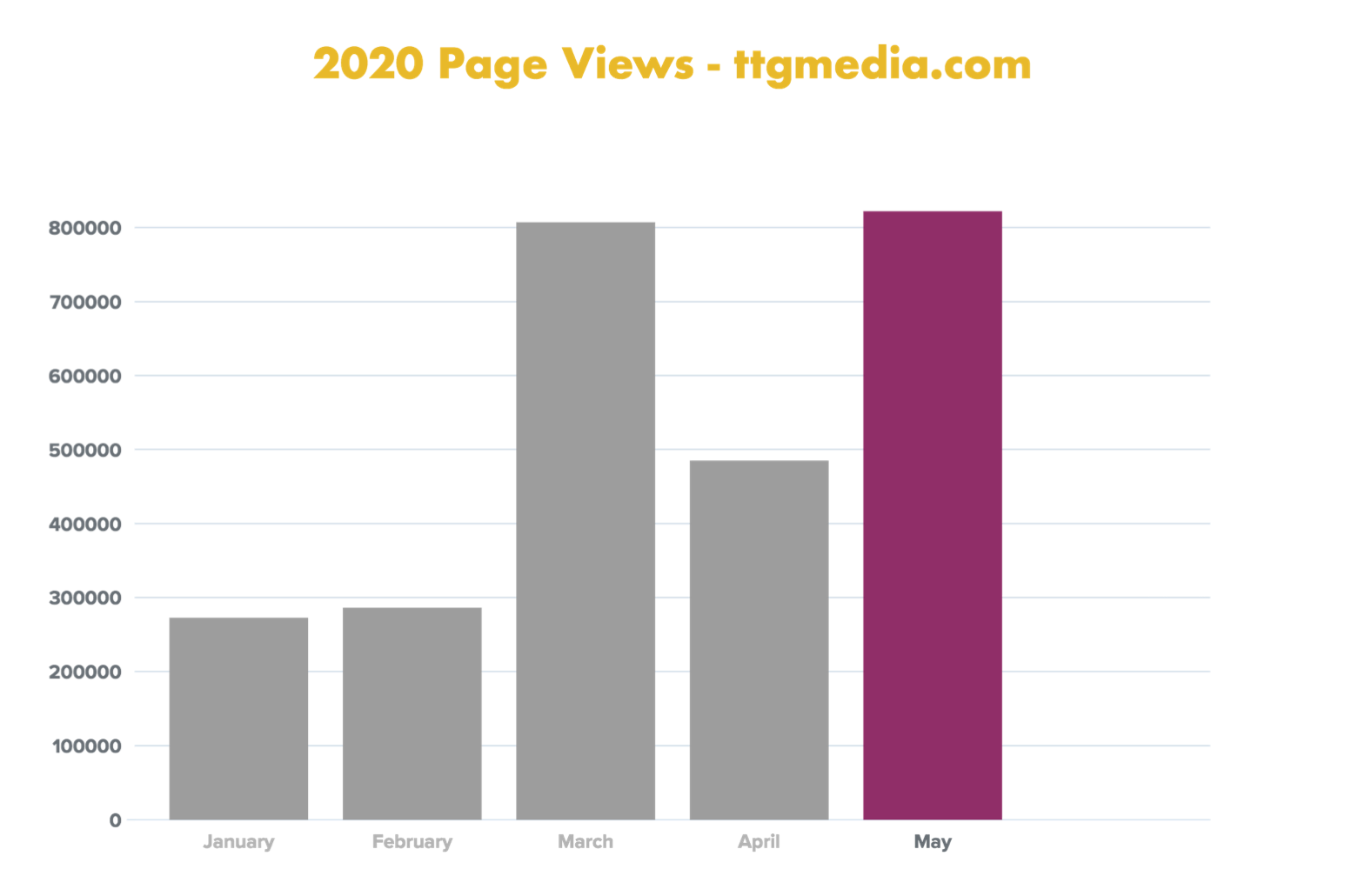 Pageviews 2020